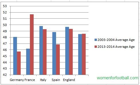 Average Age: 2003-2004 versus 2013-2014.