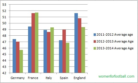 Average Age: Season 2011-Onward