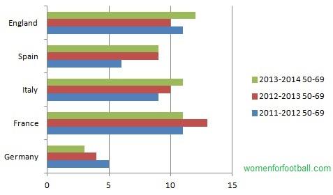 Chart: Experienced coaches season 2011 and onward.