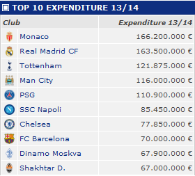 Top 10 highest spending clubs Summer 2013
