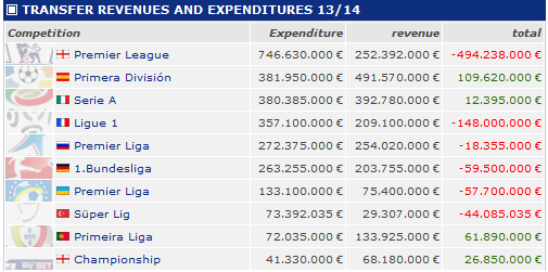 Top 10 transfer of leagues by revenue-expense