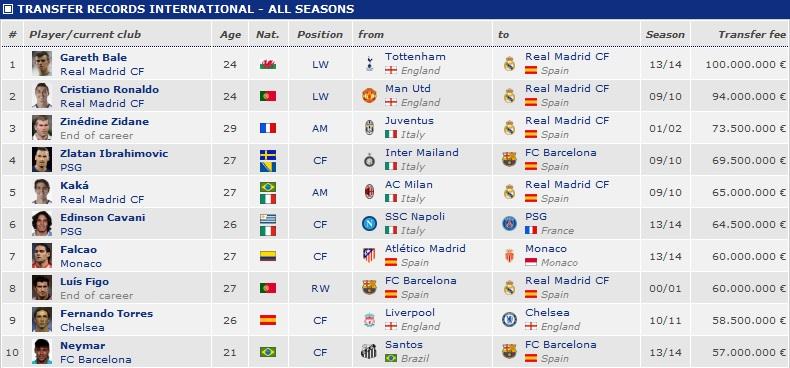 Transfer record of all seasons