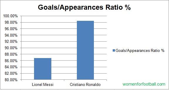 Messi or Ronaldo 2014