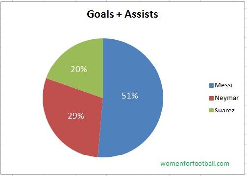 Barcelona's 3 strikers pie-chart