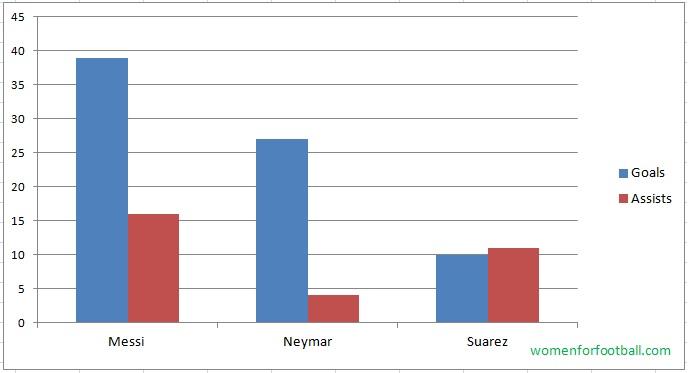 total-goals-assists-Barcelona