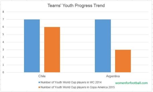 Copa American 2015