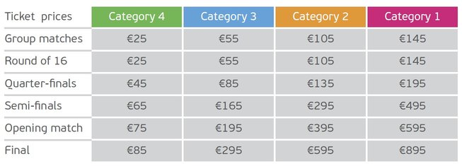 Euro Cup 2016 Ticket Prices