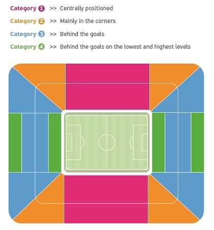 Euro Cup Ticket category