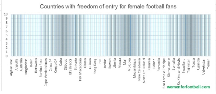 countries with freedom of entry for female football fans