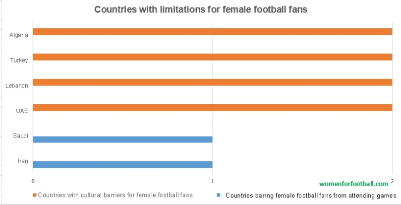 countries with limitations for female football fans