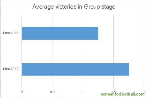 Average victories in group stage, Euro 2016