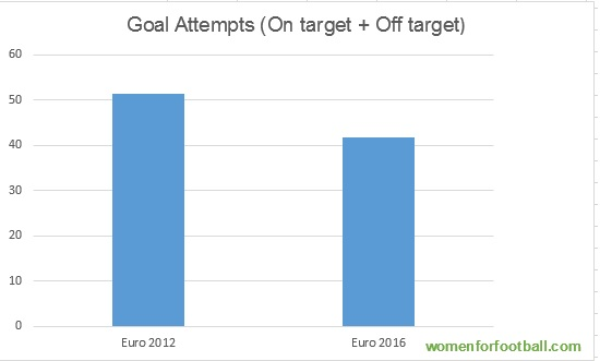 Goal Attempts, Euro 2016