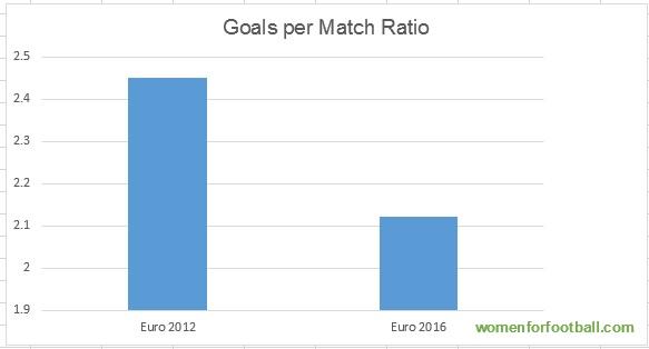 Goals per Match Ratio, Euro 2016