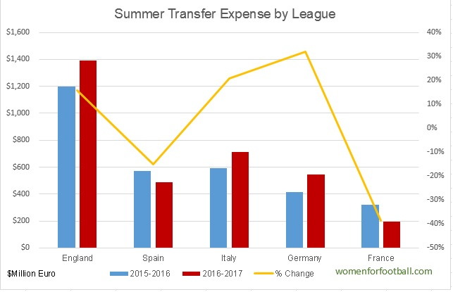 Summer 2016 football transfer