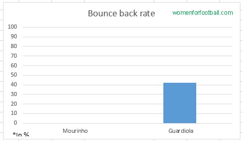 Bounce Back Ratio (%)