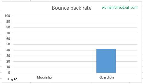 Bounce Back Ratio (%)