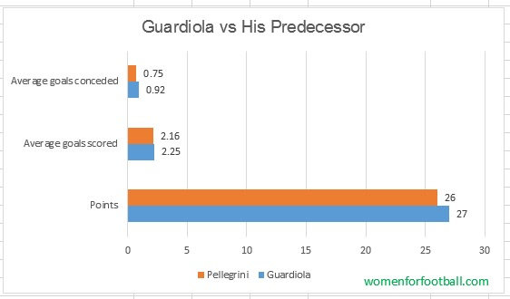 Guardiola- Pellegrini