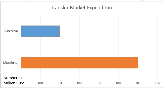 Mourinho-Guardiola-summer-transfer-expenditure