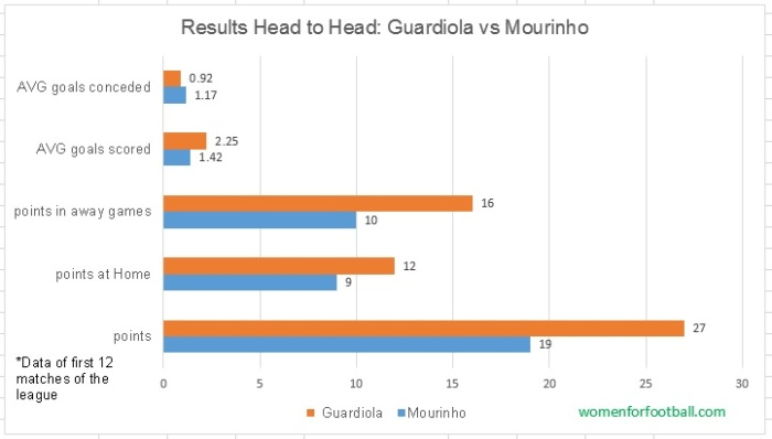 Guardiola vs Mourinho