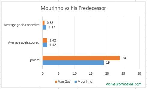 Mourinho- Van Gaal
